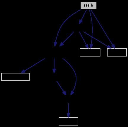 mbed TLS v2 2 0: aes h File Reference
