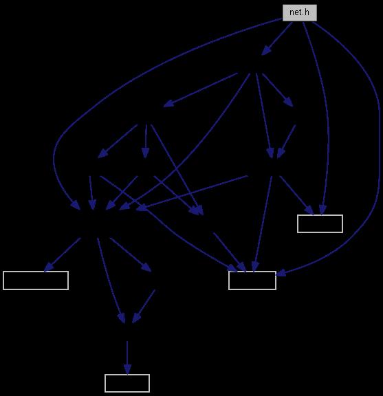 Mbed Tls V2 2 0 Net H File Reference